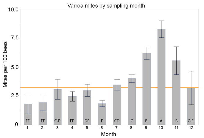 Varroa Mites Sampling by Month Chart